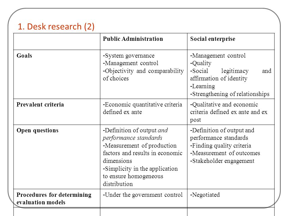 1. Desk research (2) Public Administration Social enterprise Goals