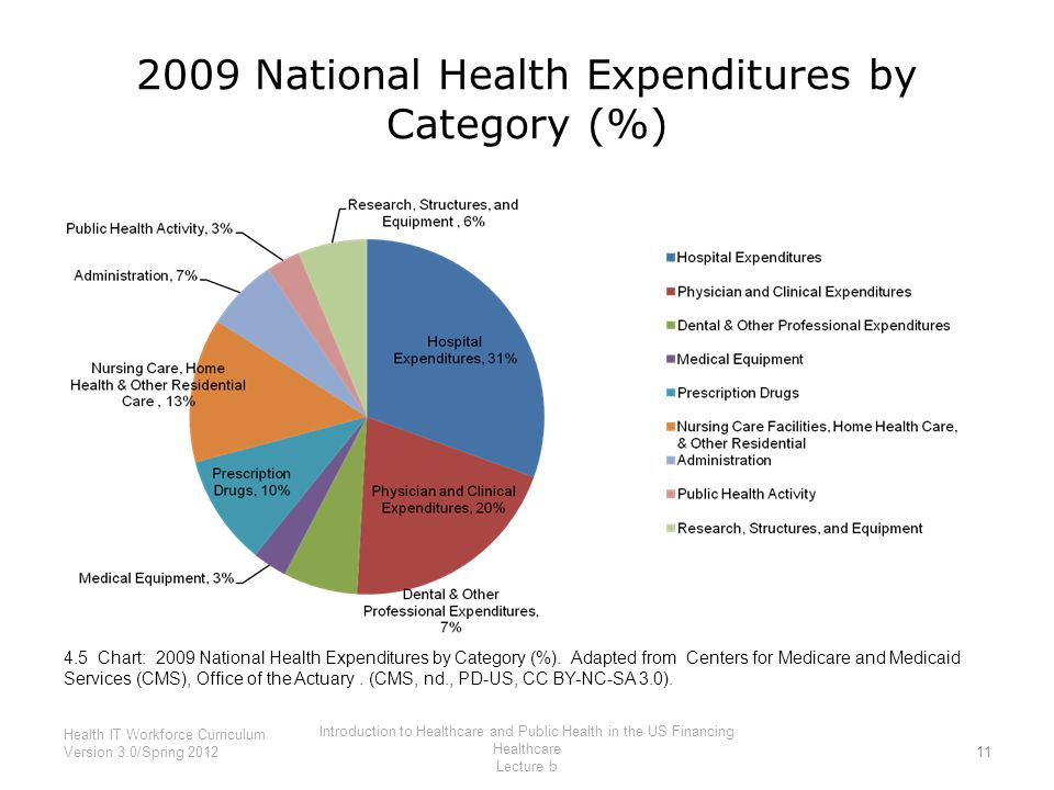 2009 National Health Expenditures by Category (%)