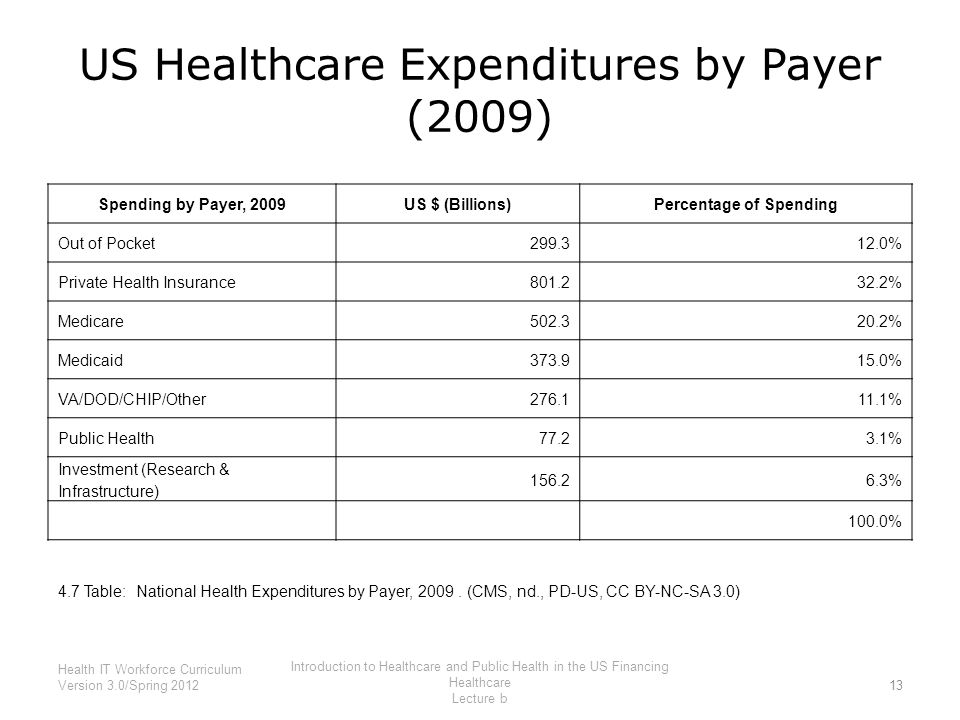 US Healthcare Expenditures by Payer (2009)