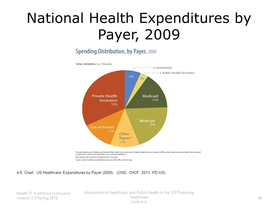 National Health Expenditures by Payer, 2009