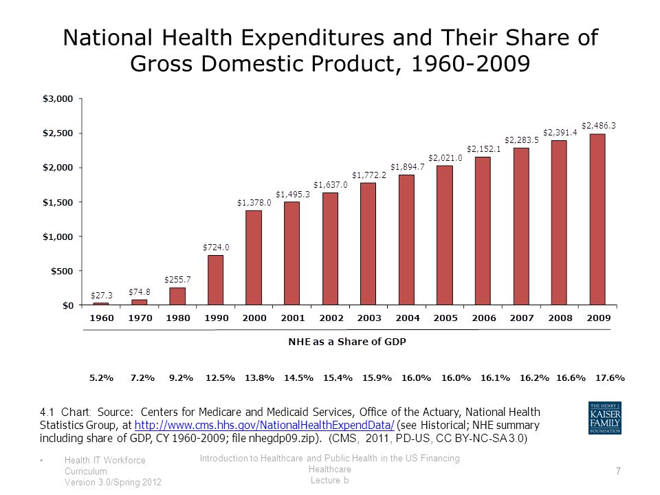 National Health Expenditures and Their Share of Gross Domestic Product, 1960-2009