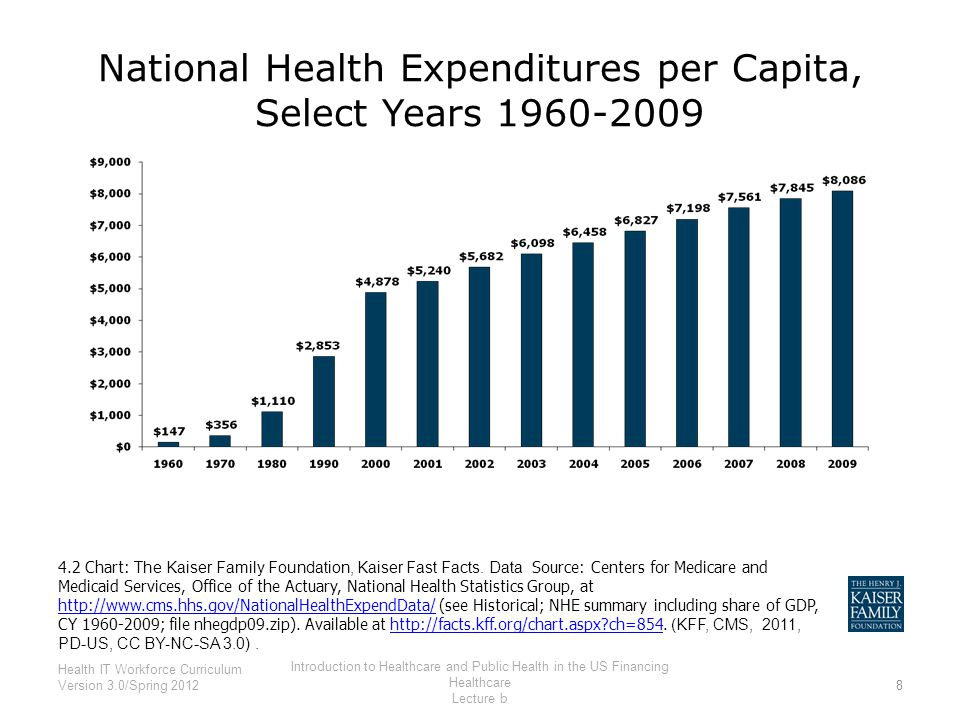 National Health Expenditures per Capita, Select Years 1960-2009