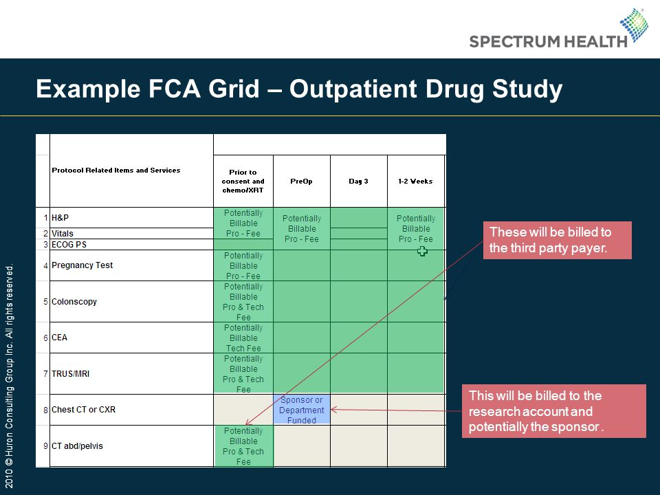 Example FCA Grid – Outpatient Drug Study