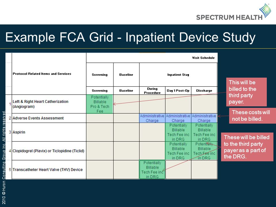 Example FCA Grid - Inpatient Device Study