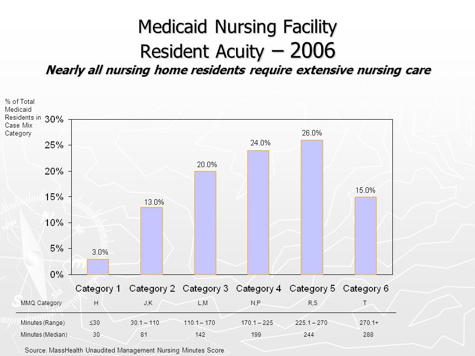 Medicaid Nursing Facility Resident Acuity – 2006 Nearly all nursing home residents require extensive nursing care
