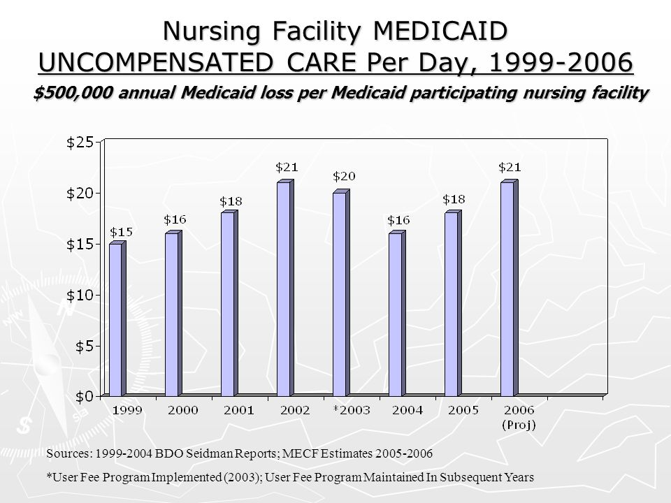 Nursing Facility MEDICAID UNCOMPENSATED CARE Per Day, 1999-2006 $500,000 annual Medicaid loss per Medicaid participating nursing facility
