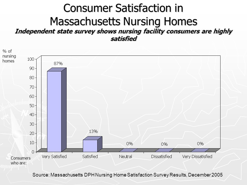 Consumer Satisfaction in Massachusetts Nursing Homes Independent state survey shows nursing facility consumers are highly satisfied