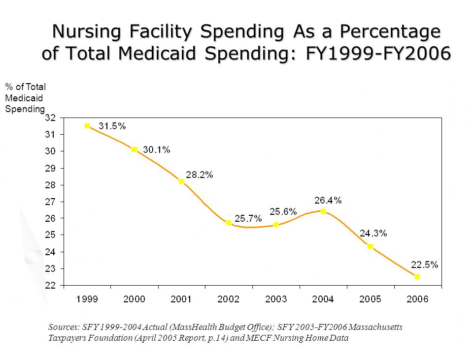 Nursing Facility Spending As a Percentage of Total Medicaid Spending: FY1999-FY2006