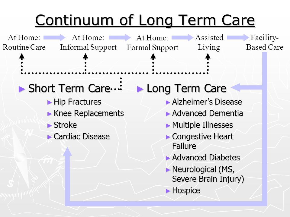 Continuum of Long Term Care
