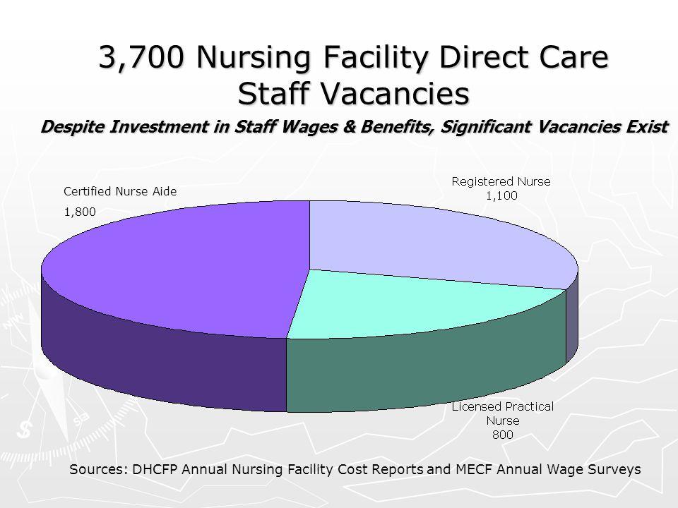 3,700 Nursing Facility Direct Care Staff Vacancies Despite Investment in Staff Wages & Benefits, Significant Vacancies Exist