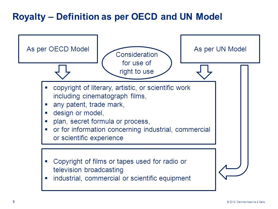 Royalty – Definition as per OECD and UN Model
