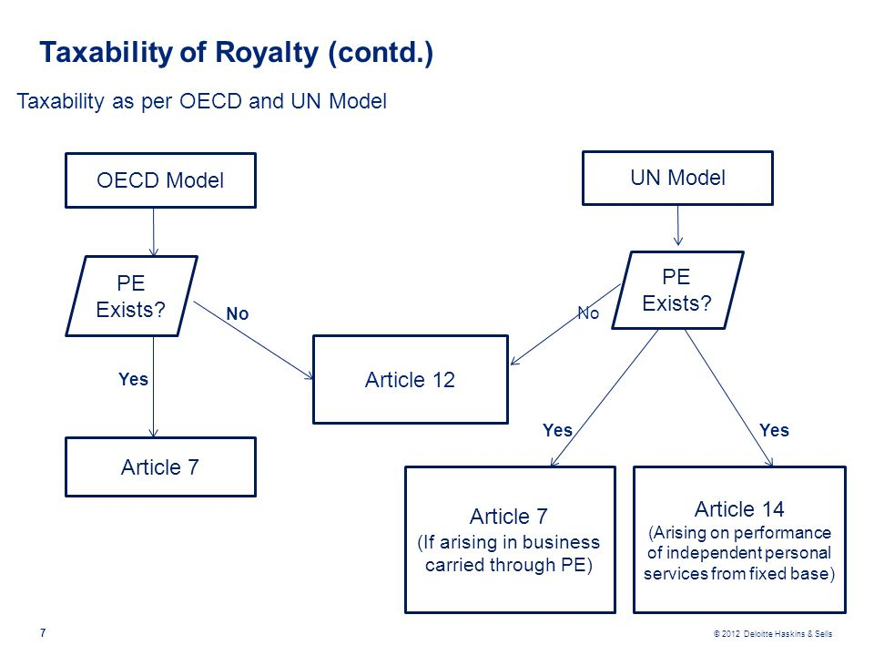 Taxability of Royalty (contd.)