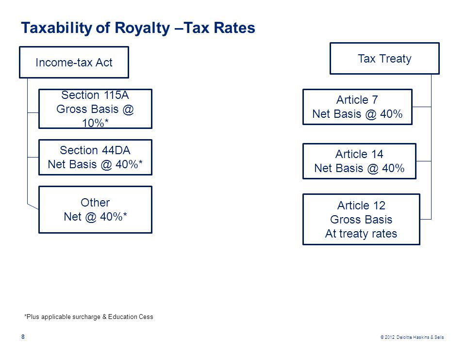 Taxability of Royalty –Tax Rates