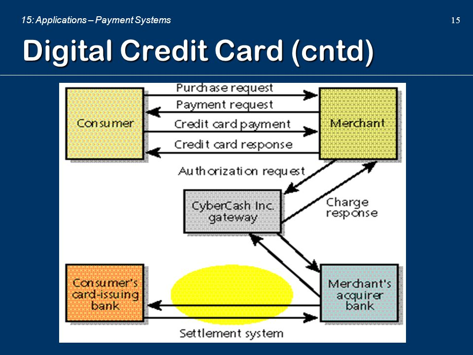 Digital Credit Card (cntd)