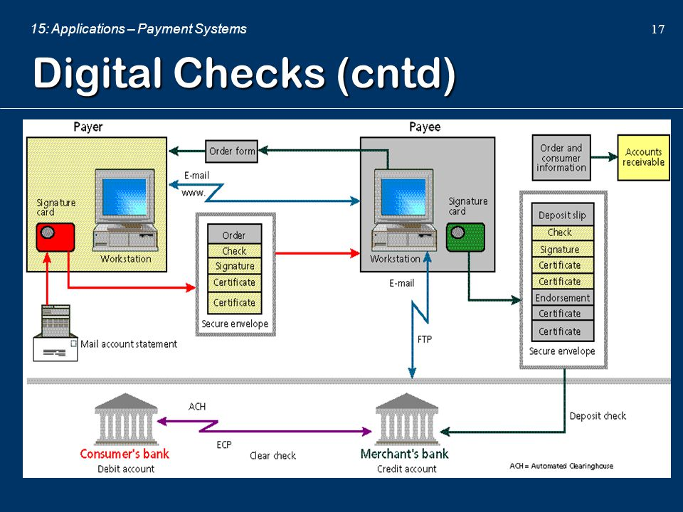 Digital Checks (cntd)
