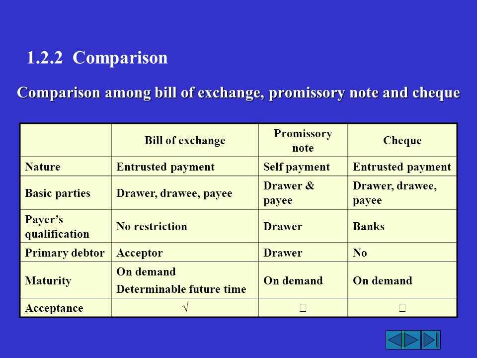 1.2.2 Comparison Comparison among bill of exchange, promissory note and cheque. Bill of exchange.