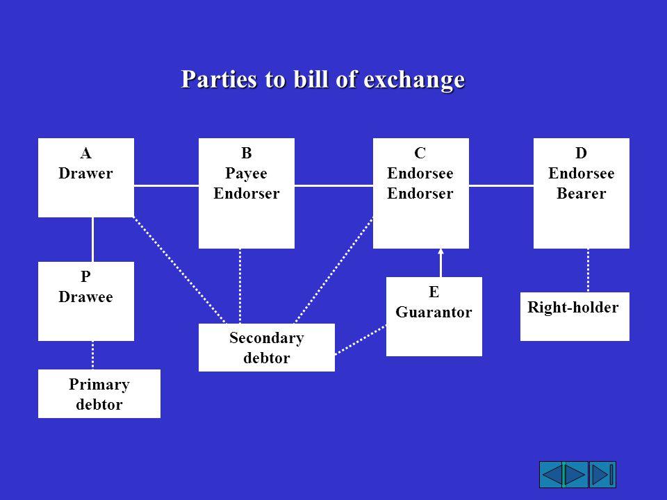 Parties to bill of exchange