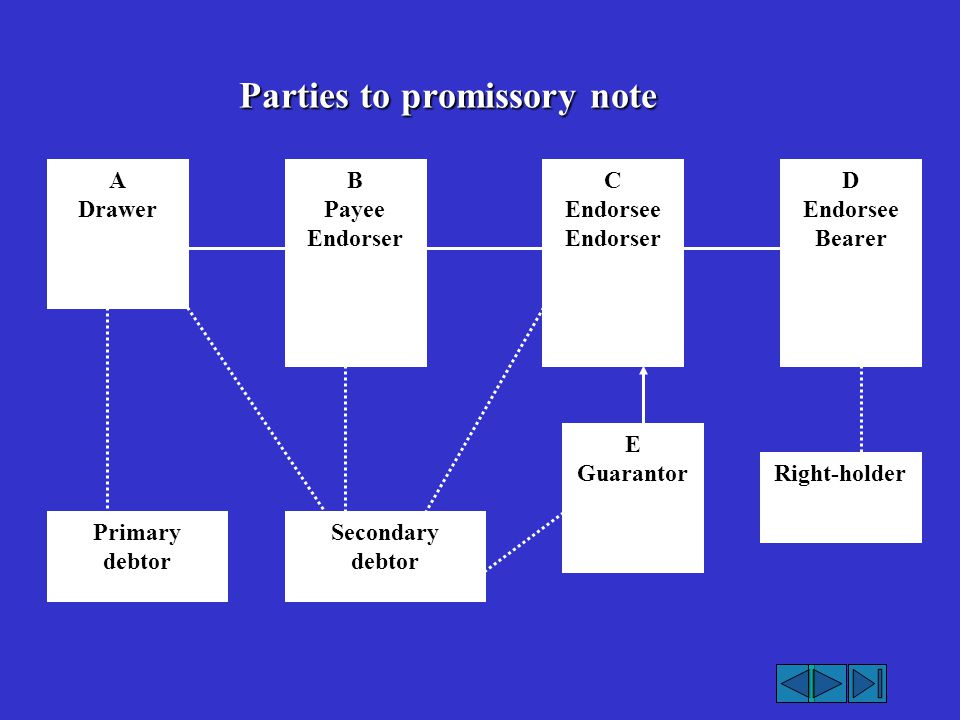 Parties To Promissory Note