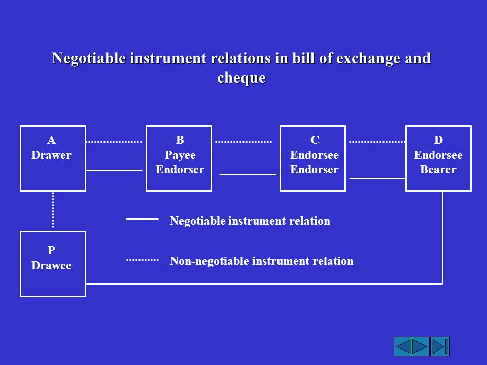 Negotiable instrument relations in bill of exchange and cheque