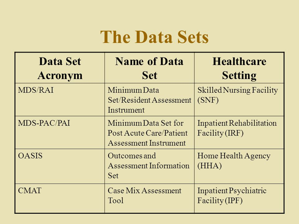 The Data Sets Data Set Acronym Name of Data Set Healthcare Setting