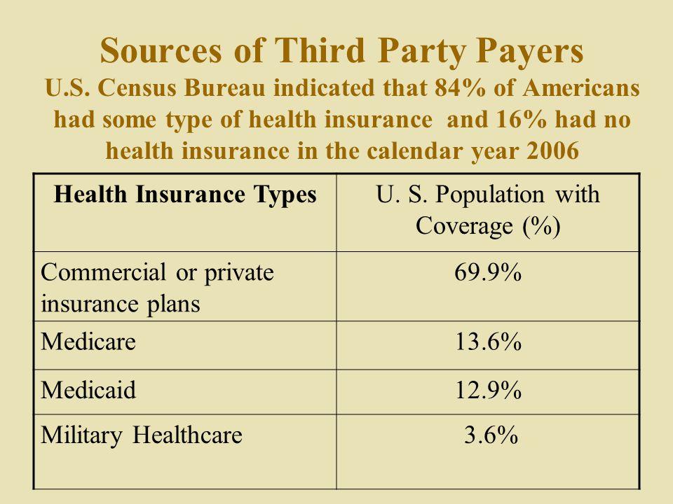 Health Insurance Types