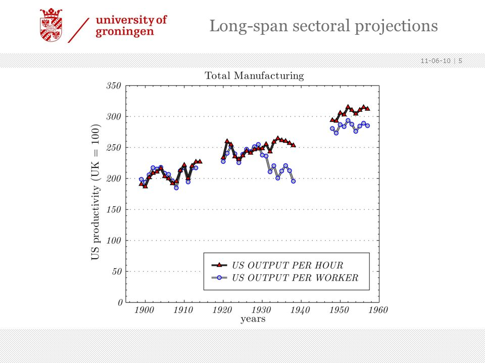 Long-span sectoral projections