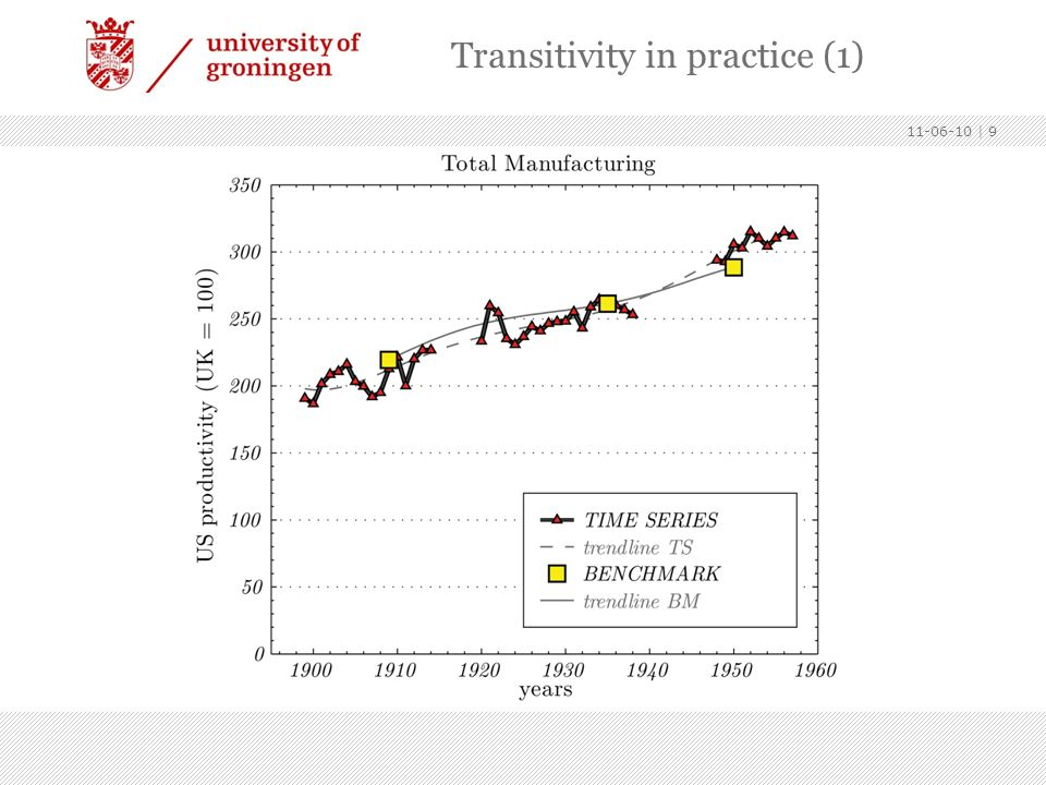Transitivity in practice (1)
