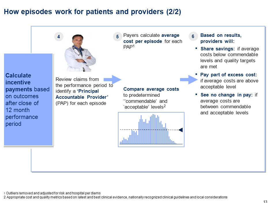 Individual providers, in order from highest to lowest average cost