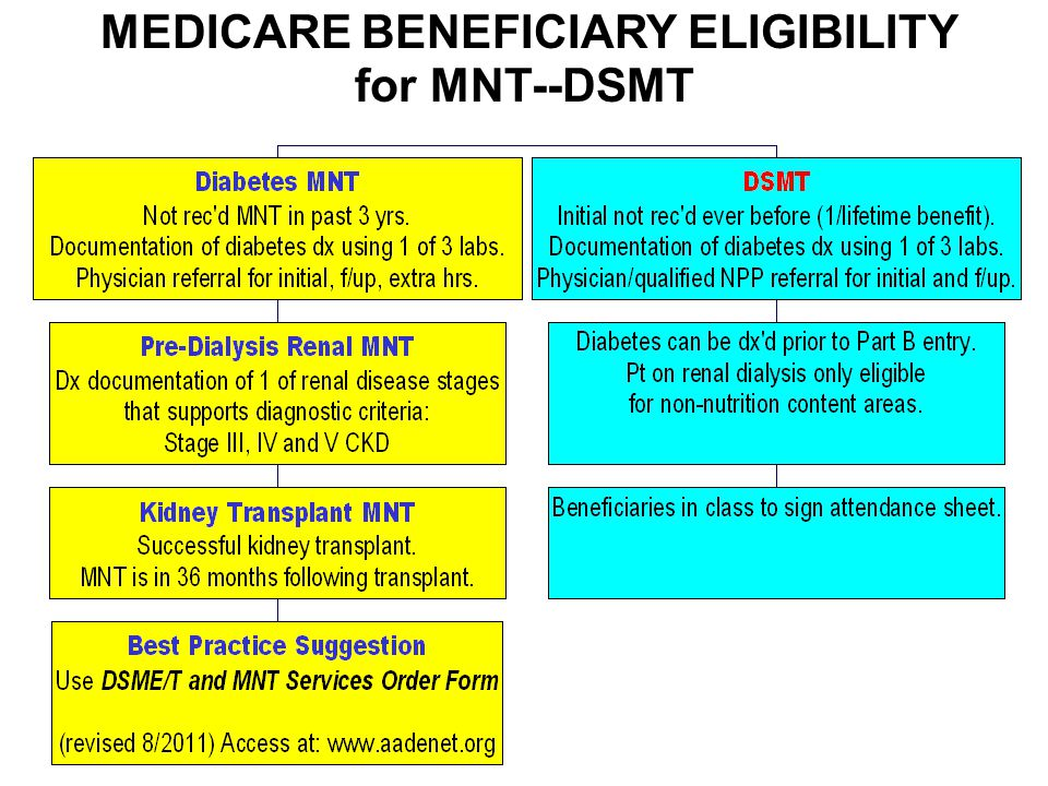 MEDICARE BENEFICIARY ELIGIBILITY for MNT--DSMT