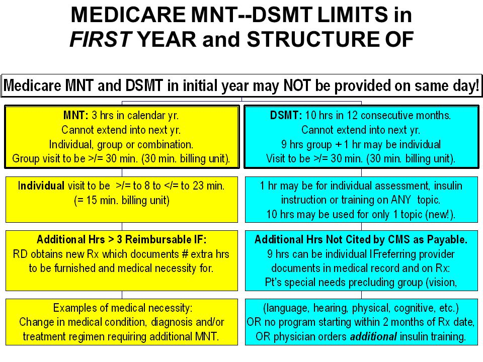 MEDICARE MNT--DSMT LIMITS in FIRST YEAR and STRUCTURE OF