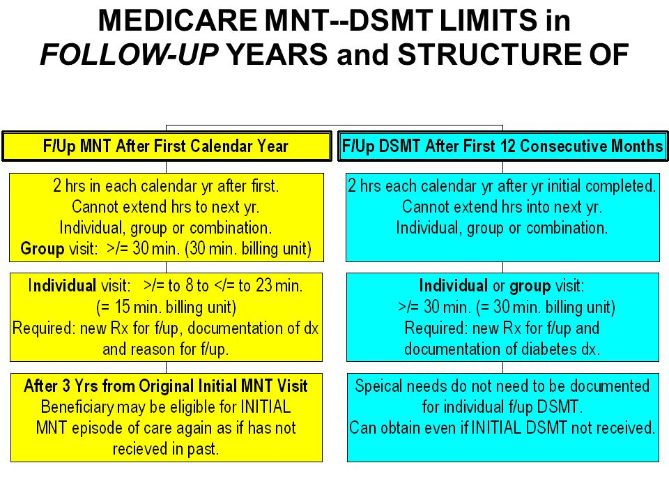 MEDICARE MNT--DSMT LIMITS in FOLLOW-UP YEARS and STRUCTURE OF