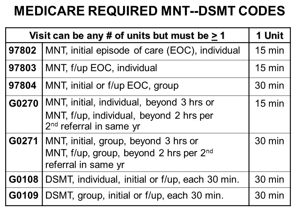 MEDICARE REQUIRED MNT--DSMT CODES
