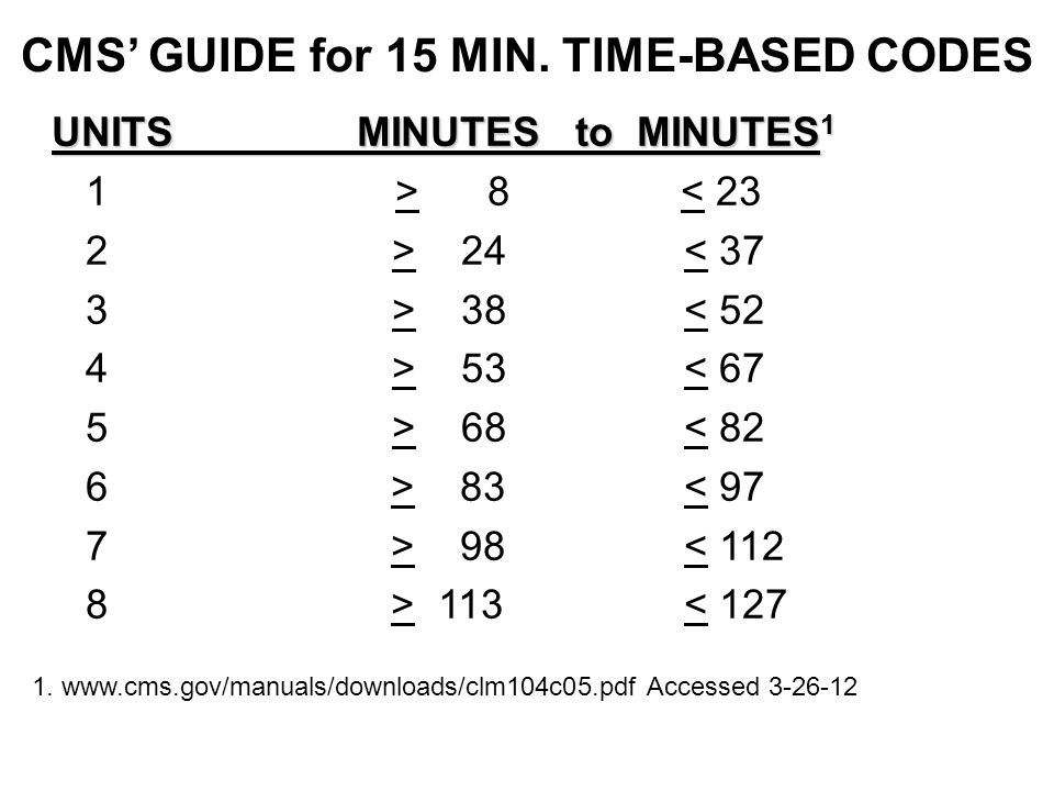 CMS' GUIDE for 15 MIN. TIME-BASED CODES