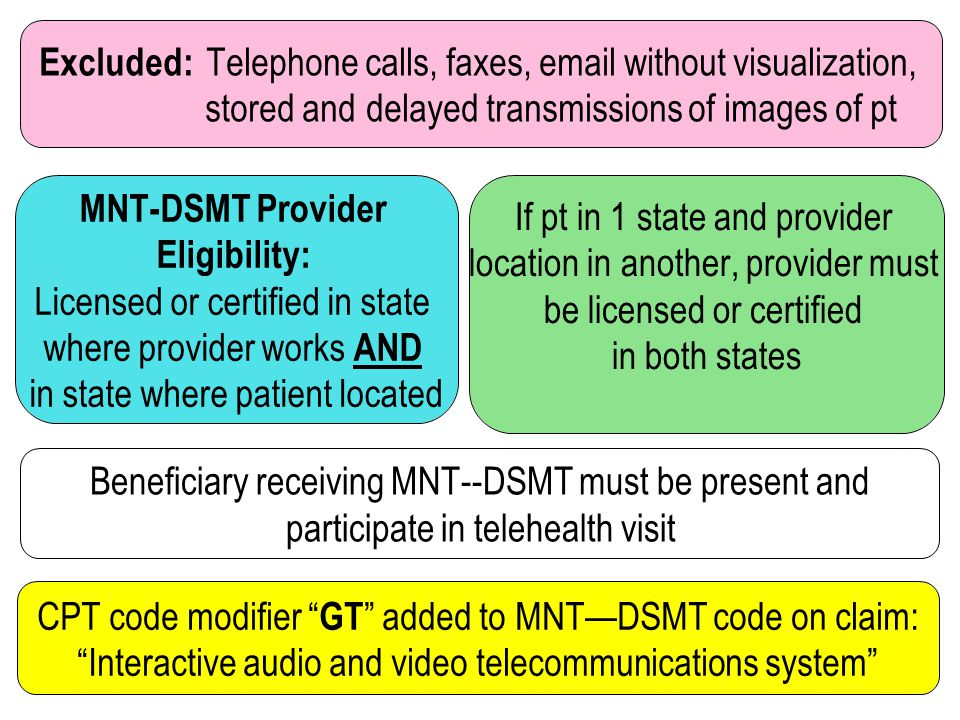 EXCLUDED: Telephone calls, faxes, email without visualization or stored and delayed transmissions of images of patient do not qualify as telehealth services.
