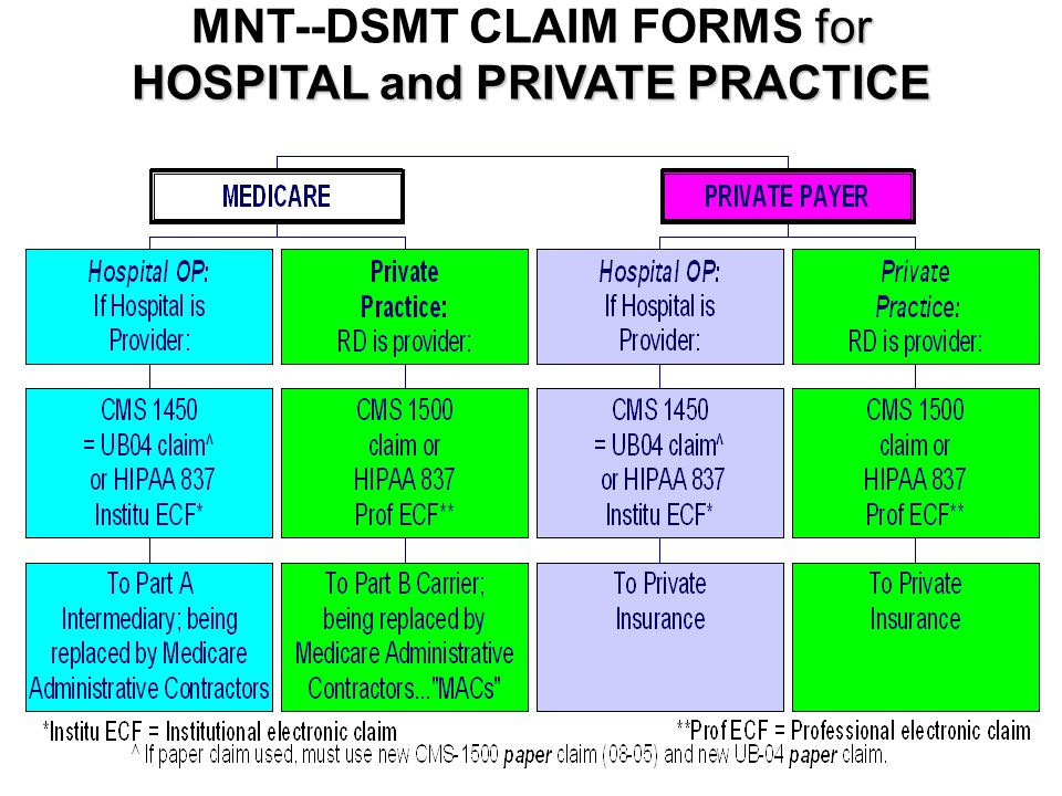 MNT--DSMT CLAIM FORMS for HOSPITAL and PRIVATE PRACTICE