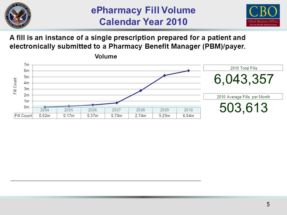 ePharmacy Fill Volume Calendar Year 2010