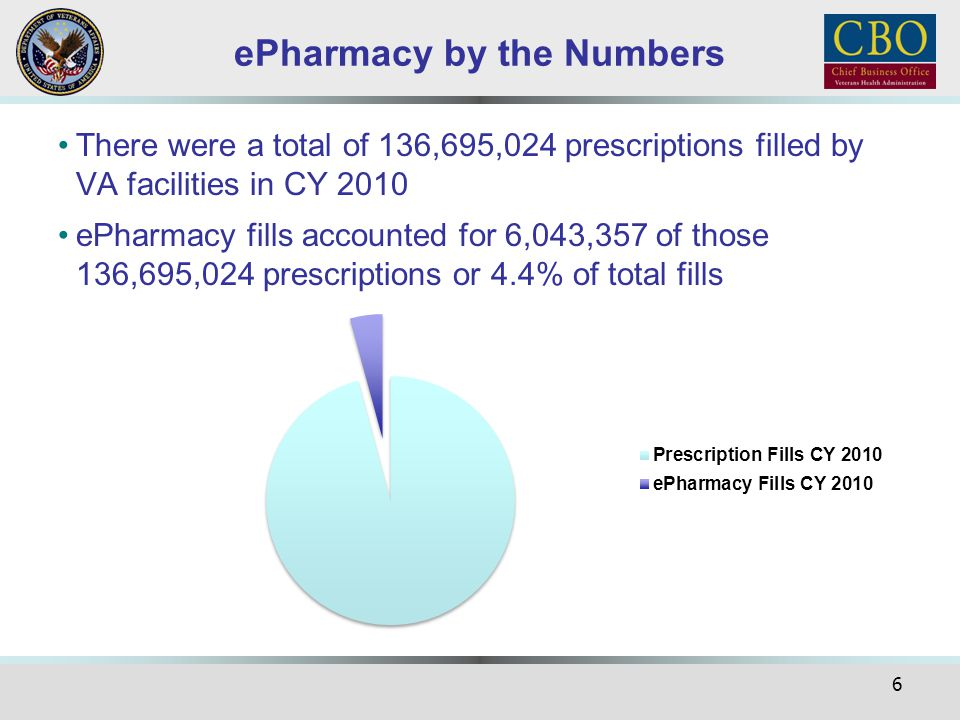 ePharmacy by the Numbers