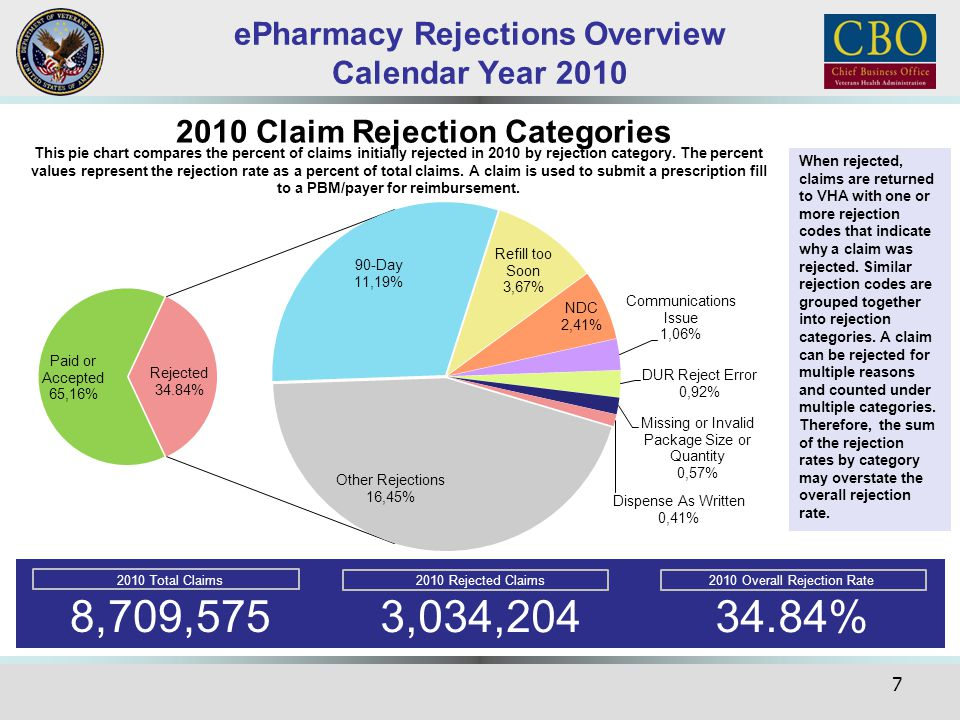 ePharmacy Rejections Overview Calendar Year 2010