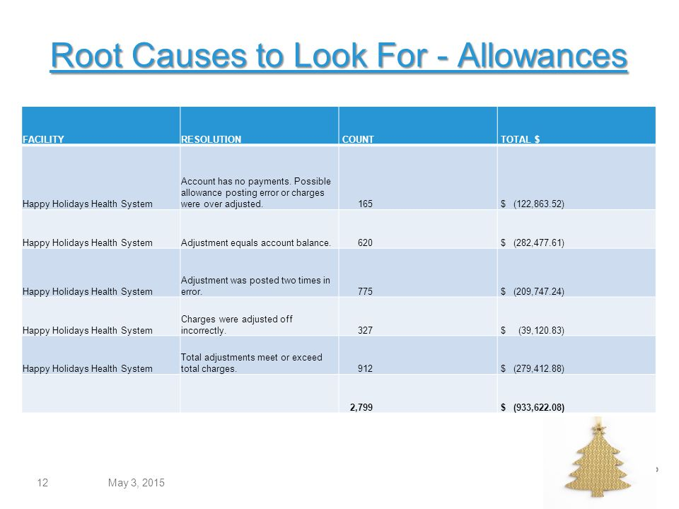 Root Causes to Look For - Allowances