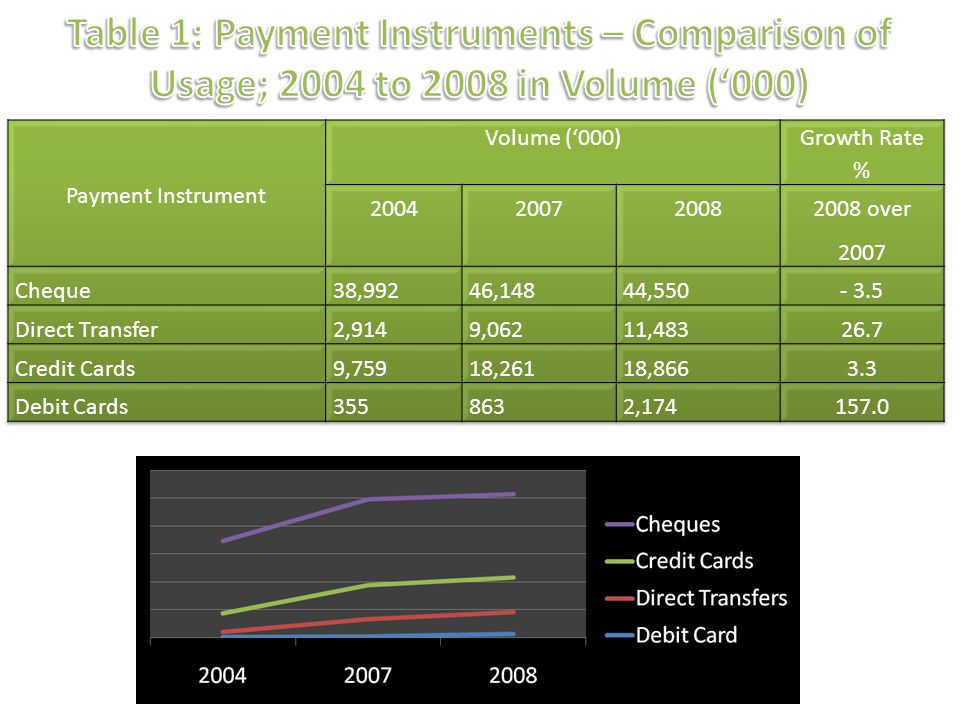 Table 1: Payment Instruments – Comparison of Usage; 2004 to 2008 in Volume ('000)