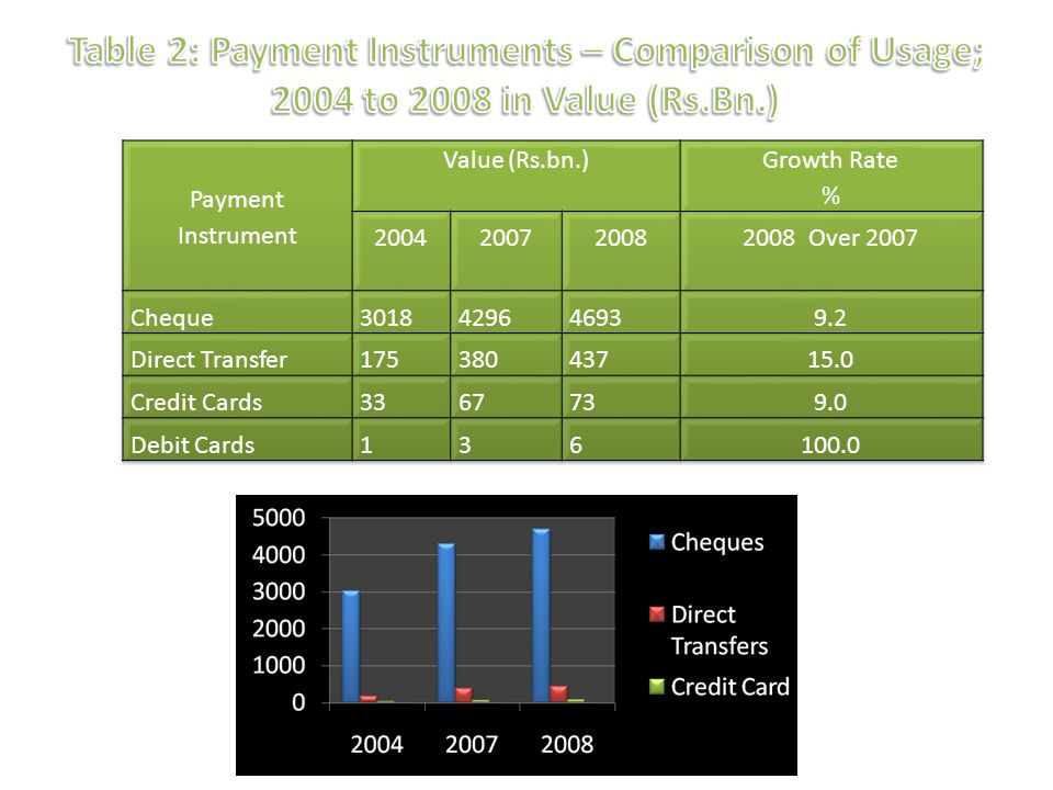 Table 2: Payment Instruments – Comparison of Usage; 2004 to 2008 in Value (Rs.Bn.)