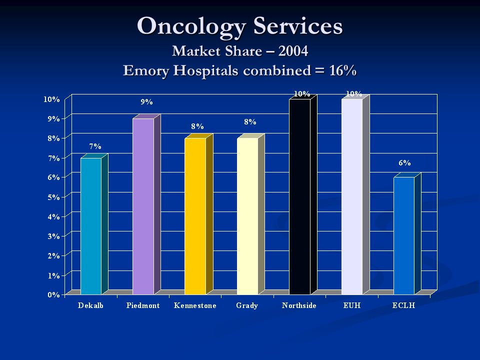 Oncology Services Market Share – 2004 Emory Hospitals combined = 16%