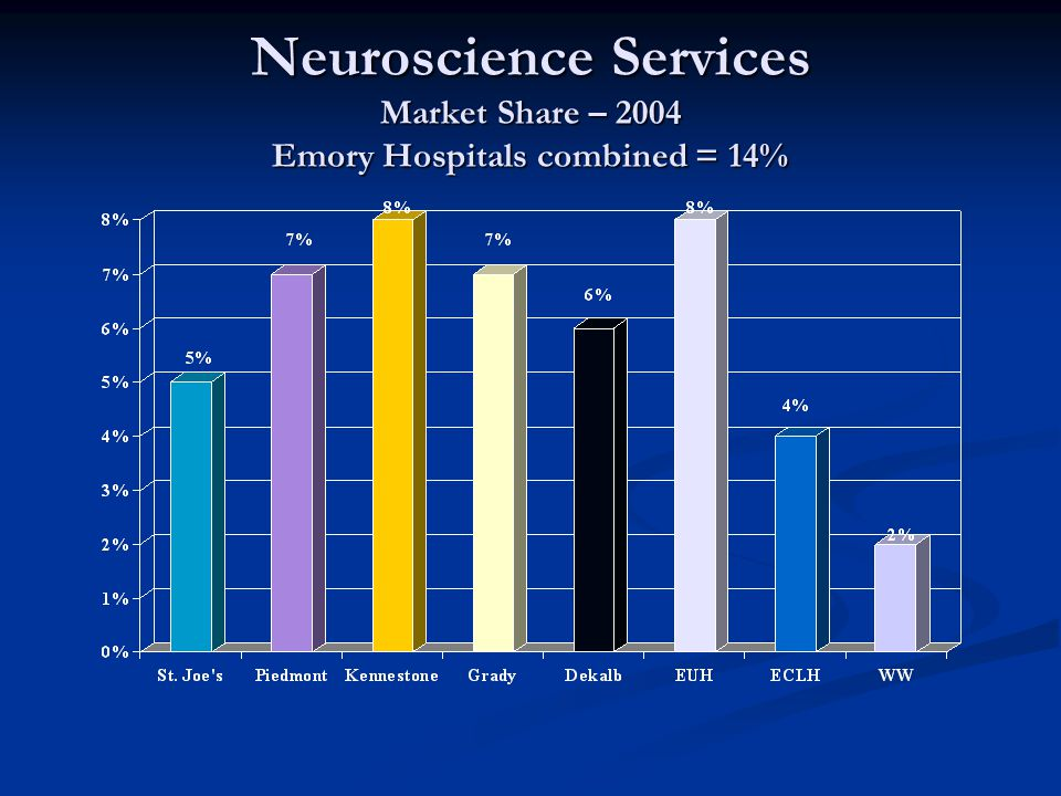 Neuroscience Services Market Share – 2004 Emory Hospitals combined = 14%