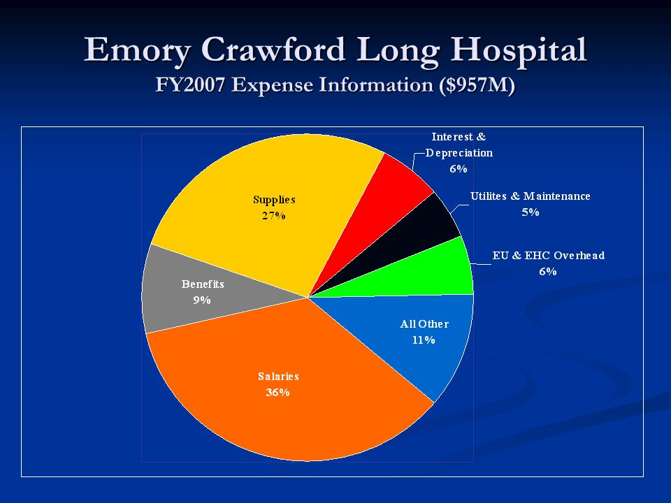 Emory Crawford Long Hospital FY2007 Expense Information ($957M)