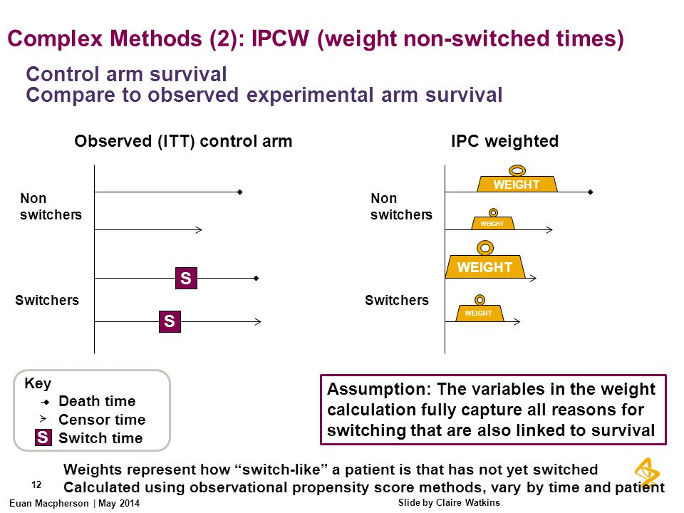 Complex Methods (2): IPCW (weight non-switched times)