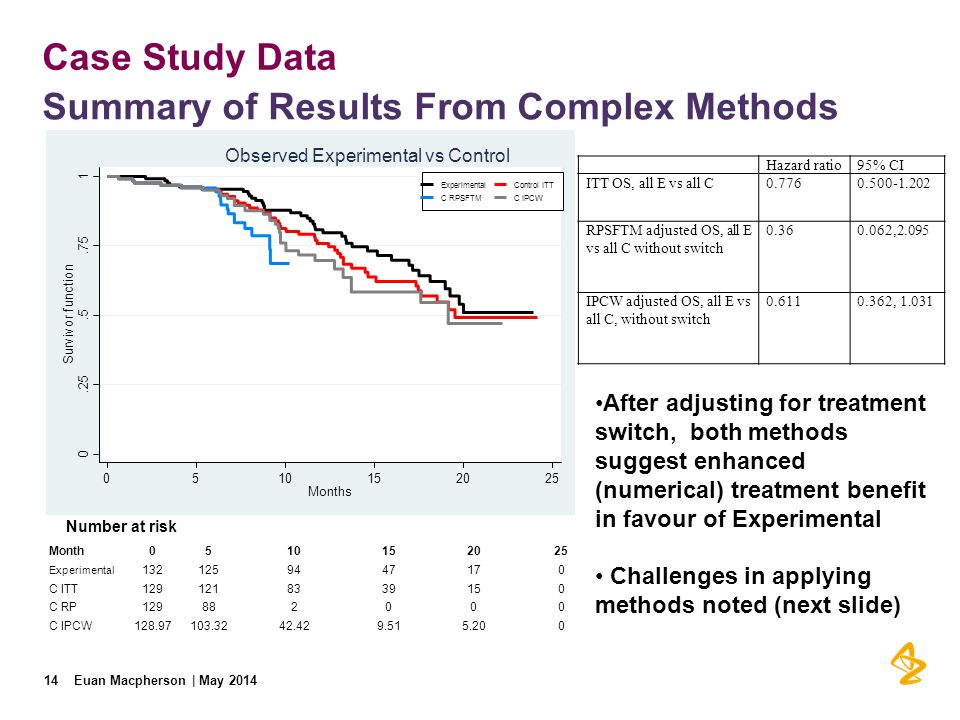 Summary of Results From Complex Methods