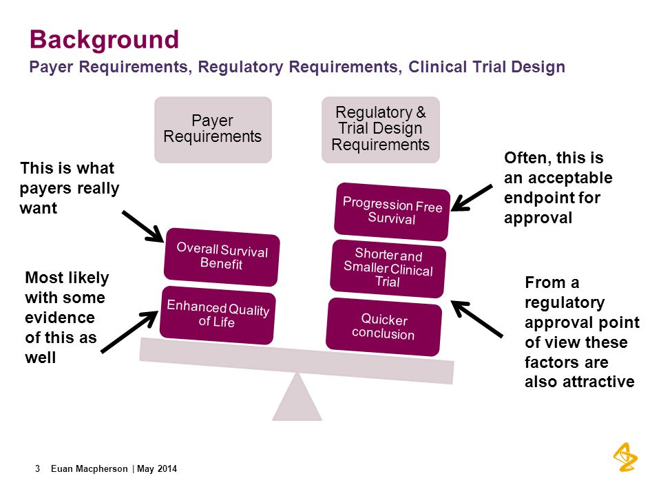 Background Payer Requirements, Regulatory Requirements, Clinical Trial Design. Payer Requirements.