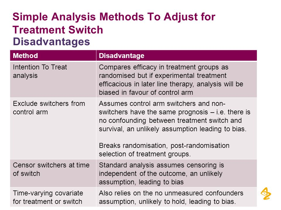 Simple Analysis Methods To Adjust for Treatment Switch