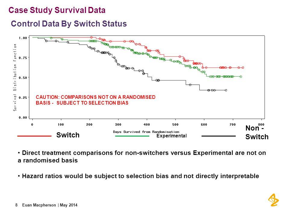 Case Study Survival Data