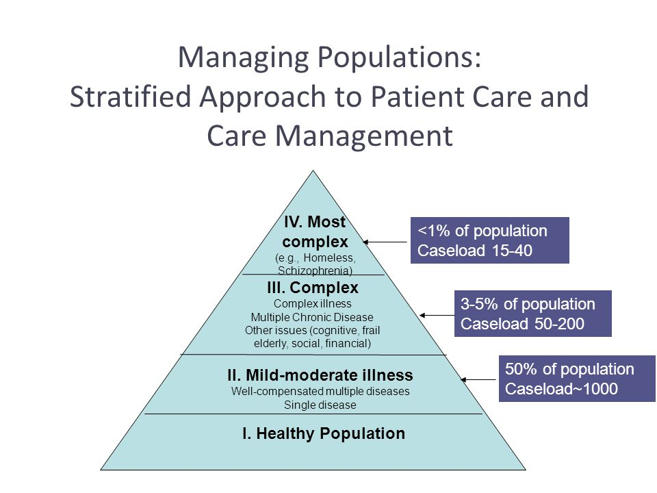 Managing Populations: Stratified Approach to Patient Care and
